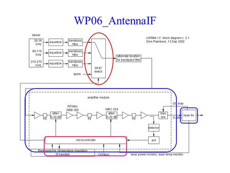 WP06_AntennaIF. WP06_AntennaIF 3 principal modules switch amplifier (= ATA 'PAM') –includes attenuators (0-60 dB), power detector, and bias tee for the.