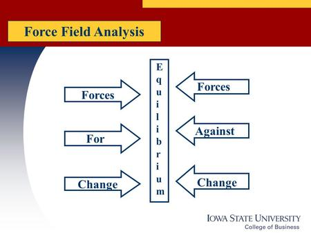 EquilibriumEquilibrium Forces Change For Forces Against Change Force Field Analysis.