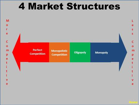 Eco 365 compare the four market structures by filling in the table