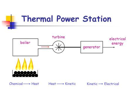 Thermal Power Station Chemical HeatHeat Kinetic Kinetic Electrical generator boiler turbine electrical energy.