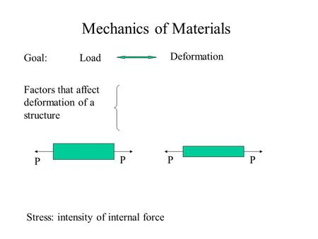 Mechanics of Materials Goal:Load Deformation Factors that affect deformation of a structure P PPP Stress: intensity of internal force.