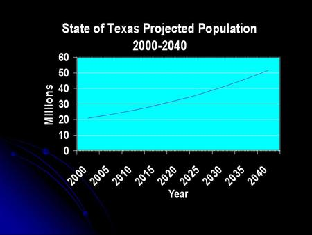 For the State…. By 2010, Texas is likely to have 25 million people and by 2040 could have more than 51.7 million people. By 2010, Texas is likely to.