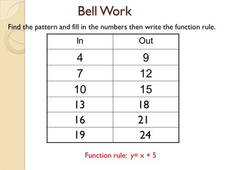 Bell Work InOut 49 712 1015 Find the pattern and fill in the numbers then write the function rule. Function rule: y= x + 5 1318 1621 1924.