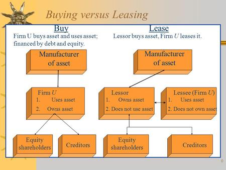 0 Buying versus Leasing BuyLease Firm U buys asset and uses asset; financed by debt and equity. Lessor buys asset, Firm U leases it. Manufacturer of asset.