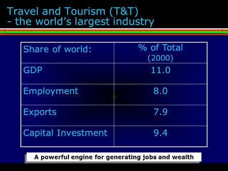 Travel and Tourism (T&T) - the world's largest industry Share of world: % of Total (2000) GDP11.0 Employment8.0 Exports7.9 Capital Investment9.4 A powerful.