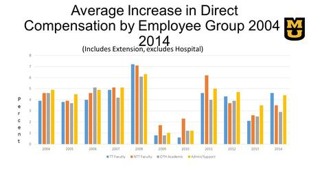 Average Increase in Direct Compensation by Employee Group 2004- 2014 (Includes Extension, excludes Hospital) PercentPercent.