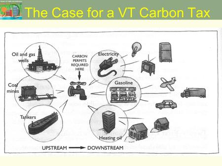The Case for a VT Carbon Tax. Rationale Simplification –Replace existing energy taxes with a single tax on carbon content of fuels. Behavioral Change.