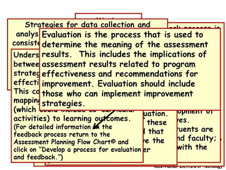 Develop Systematic processes Mission Performance Criteria Feedback for Quality Assurance Assessment: Collection, Analysis of Evidence Evaluation: Interpretation.