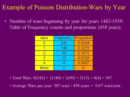 Example of Poisson Distribution-Wars by Year Number of wars beginning by year for years 1482-1939. Table of Frequency counts and proportions (458 years):