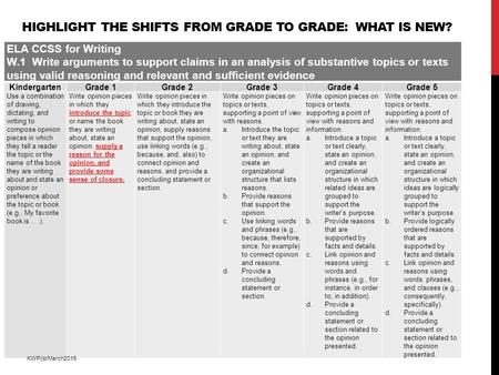 HIGHLIGHT THE SHIFTS FROM GRADE TO GRADE: WHAT IS NEW? ELA CCSS for Writing W.1 Write arguments to support claims in an analysis of substantive topics.