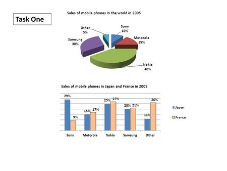 Task One. The pie chart shows worldwide mobile phone sales for five brands (Sony, Motorola, Nokia, Samsung and other) in percentages in 2005, whereas.