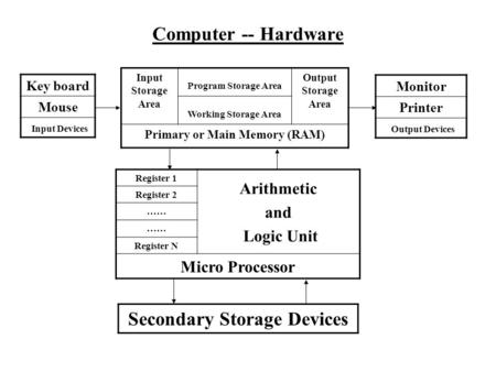 Computer -- Hardware Key board Mouse Input Devices Monitor Printer Output Devices Secondary Storage Devices Input Storage Area Program Storage Area Output.