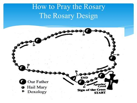 How to Pray the Rosary The Rosary Design