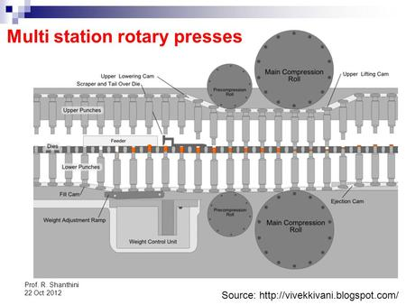Prof. R. Shanthini 22 Oct 2012 Source:  Multi station rotary presses.