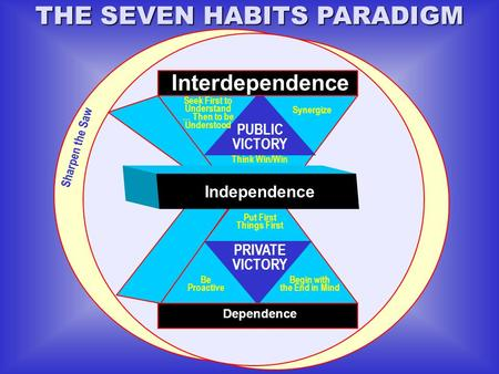 Independence Dependence Interdependence PUBLIC VICTORY PRIVATE VICTORY Seek First to Understand … Then to be Understood Synergize Think Win/Win Put First.