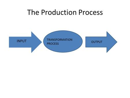 The Production Process INPUT TRANSFORMATION PROCESS OUTPUT.