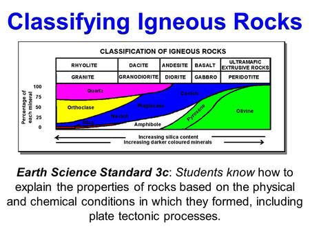 Earth Science Standard 3c: Students know how to explain the properties of rocks based on the physical and chemical conditions in which they formed, including.