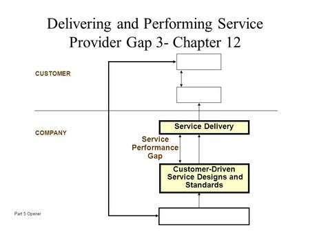 CUSTOMER COMPANY Service Delivery Service Performance Gap Customer-Driven Service Designs and Standards Delivering and Performing Service Provider Gap.