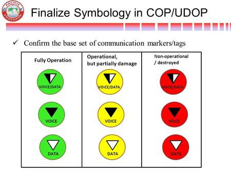 Finalize Symbology in COP/UDOP Confirm the base set of communication markers/tags VOICE/DATA Fully Operation Operational, but partially damage Non-operational.