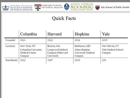 Quick Facts ColumbiaHarvardHopkinsYale Founded1921192219161915 LocationNew York, NY Columbia University Medical Center Campus Boston, MA Longwood Medical.