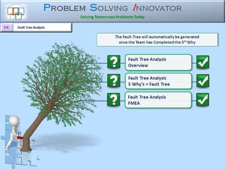 P roblem S olving I nnovator Solving Tomorrows Problems Today The Fault Tree will automatically be generated once the Team has Completed the 5 th Why.