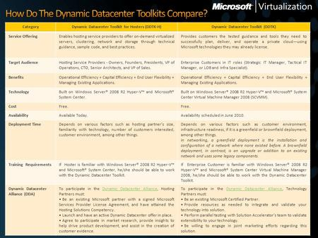 CategoryDynamic Datacenter Toolkit for Hosters (DDTK-H)Dynamic Datacenter Toolkit (DDTK) Service OfferingEnables hosting service providers to offer on-demand.