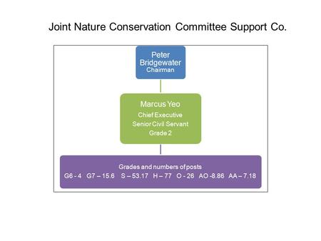 Joint Nature Conservation Committee Support Co. Peter Bridgewater Chairman Marcus Yeo Chief Executive Senior Civil Servant Grade 2 Grades and numbers of.