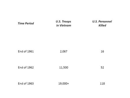 Time Period U.S. Troops in Vietnam U.S. Personnel Killed End of 19612,06716 End of 196211,50052 End of 196319,000+118.