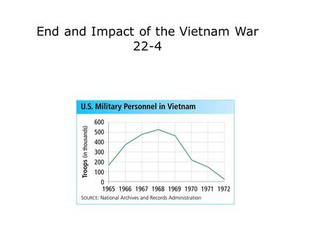 End and Impact of the Vietnam War 22-4. Terms and People Vietnamization − Nixon's plan for American forces to withdraw and South Vietnamese forces to.