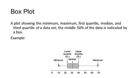 Box Plot A plot showing the minimum, maximum, first quartile, median, and third quartile of a data set; the middle 50% of the data is indicated by a box.