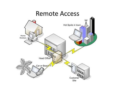 Remote Access. What is the Remote Access Domain? remote access: the ability for an organization's users to access its non-public computing resources from.