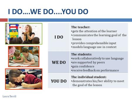 I DO….WE DO....YOU DO I DO The teacher: gets the attention of the learner communicates the learning goal of the lesson provides comprehensible input models.