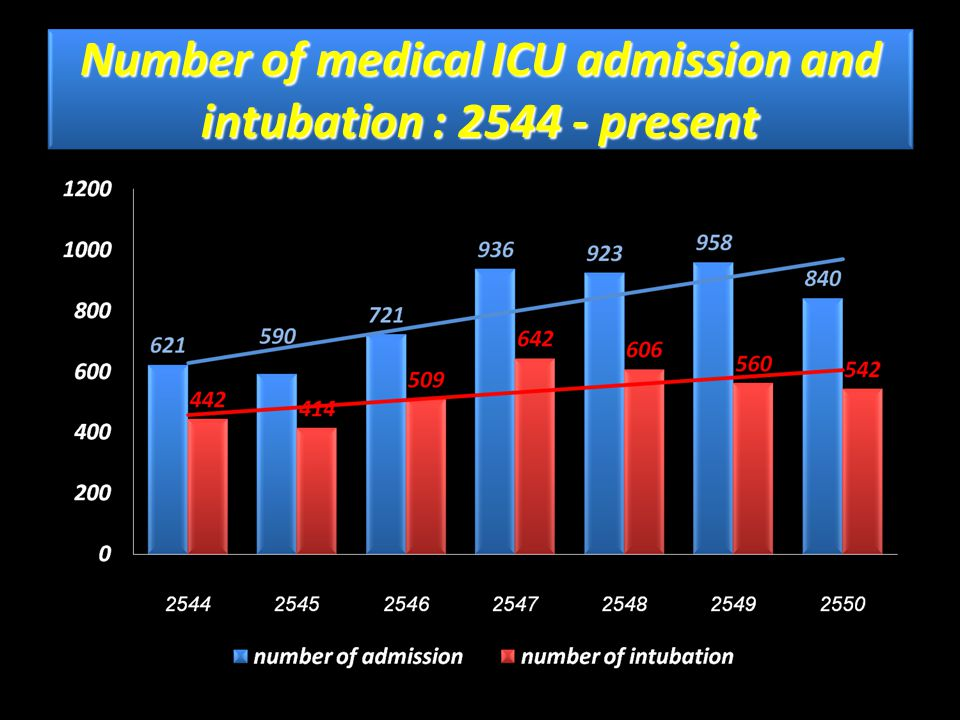 Self extubation rate in medical ICU: Before intervention