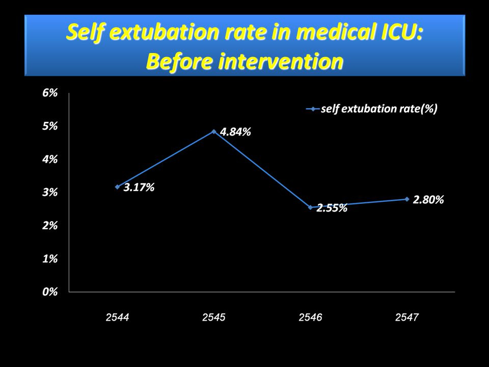 Why is self extubation important.