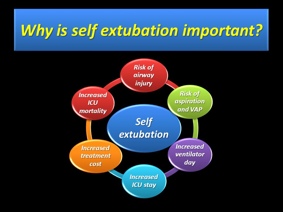 Self extubation ICU performance benchmark Must be zero incidence Why is self extubation important?