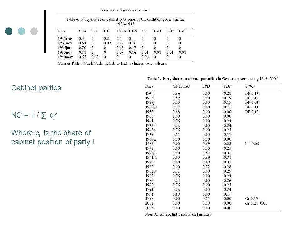 Pluralitarian: NV and NS low NL = NC = 1 Proportional NV NS NL NC
