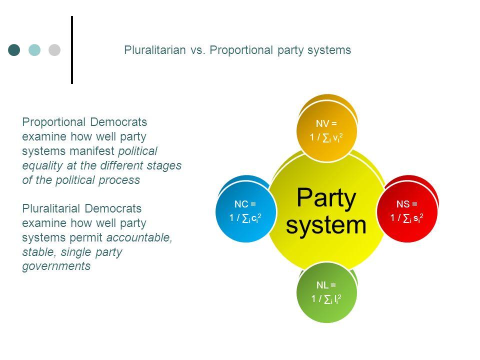Legislative parties NL = 1 / i l i 2 Government 1 unit of influence How to measure l i .