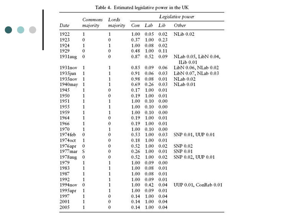 OPP 2005 = 645-356 = 289 CON share =197/289=68,17% L opp = 0,1+0,1=0,2 L con = 0,68*0,2=0,14