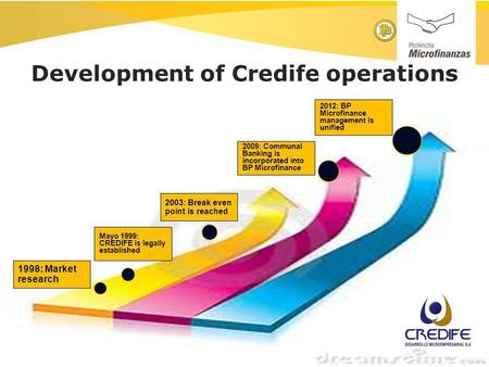 Development of Credife operations 1998: Market research Mayo 1999: CREDIFE is legally established 2003: Break even point is reached 2009: Communal Banking.