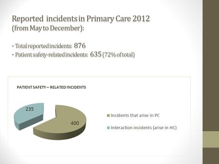 Reported incidents in Primary Care 2012 (from May to December): - Total reported incidents: 876 - Patient safety-related incidents: 635 (72% of total)