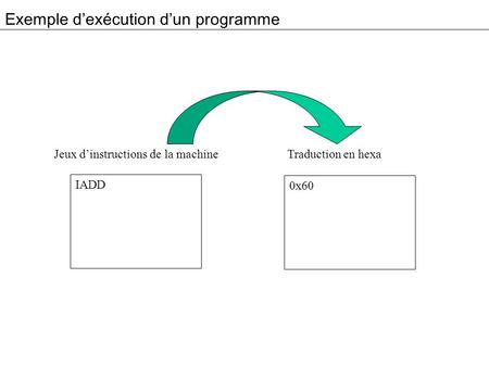 Exemple dexécution dun programme IADD Jeux dinstructions de la machine Traduction en hexa 0x60.