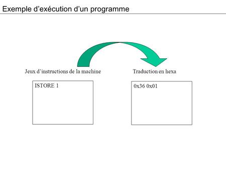 Exemple dexécution dun programme ISTORE 1 Jeux dinstructions de la machine Traduction en hexa 0x36 0x01.