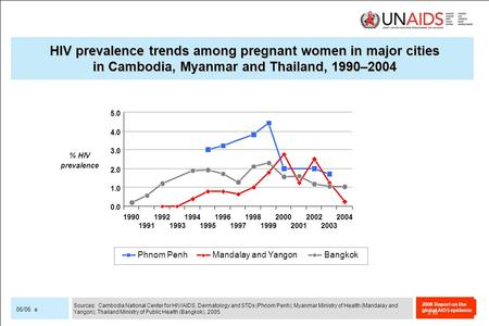 2008 Report on the global AIDS epidemic 06/06 e HIV prevalence trends among pregnant women in major cities in Cambodia, Myanmar and Thailand, 1990–2004.