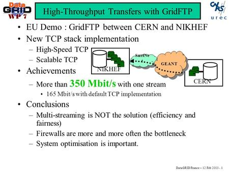 DataGRID France – 12 Feb 2003 - 1 WP 7 High-Throughput Transfers with GridFTP EU Demo : GridFTP between CERN and NIKHEF New TCP stack implementation –High-Speed.