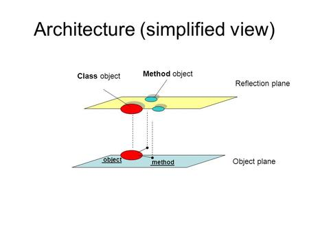 Architecture (simplified view) method object Reflection plane Object plane Class object Method object.
