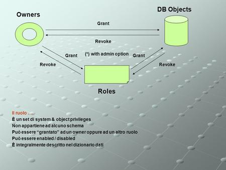 Owners Roles DB Objects Grant Revoke Grant Revoke Grant Revoke (*) with admin option Il ruolo …. È un set di system & object privileges Non appartiene.