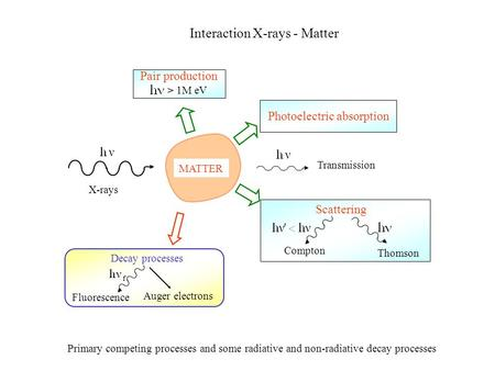 Transmission MATTER Scattering Compton Thomson Photoelectric absorption Pair production > 1M eV X-rays Interaction X-rays - Matter Decay processes Fluorescence.