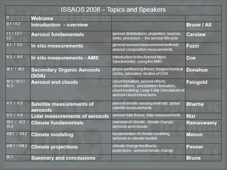 ISSAOS 2008 – Topics and Speakers 0 Welcome 0.1 / 0.2 Introduction - overviewBrune / All I.1 / I.2 / I.3 Aerosol fundamentals aerosol distributions, properties,