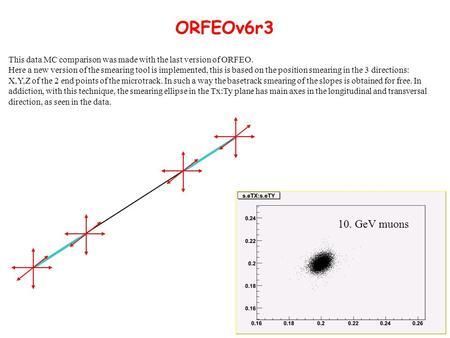 ORFEOv6r3 10. GeV muons This data MC comparison was made with the last version of ORFEO. Here a new version of the smearing tool is implemented, this is.