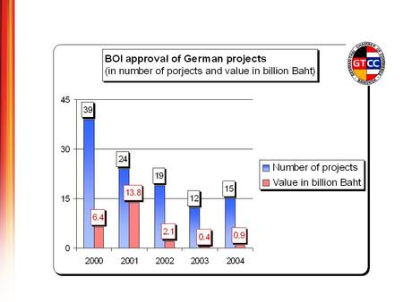 BOI approved German investment rises significantly in value but not in number of projects in Jan - Jul 2005.